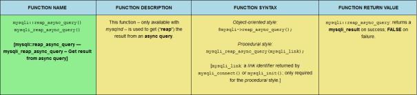 The mysqli::reap_async_query() PHP MySQLi function, sized for desktop viewing.