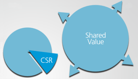 Understanding Shared Value