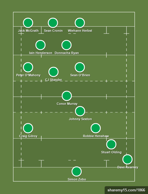 Ireland 2019 Japan - Rugby lineups, formations and tactics