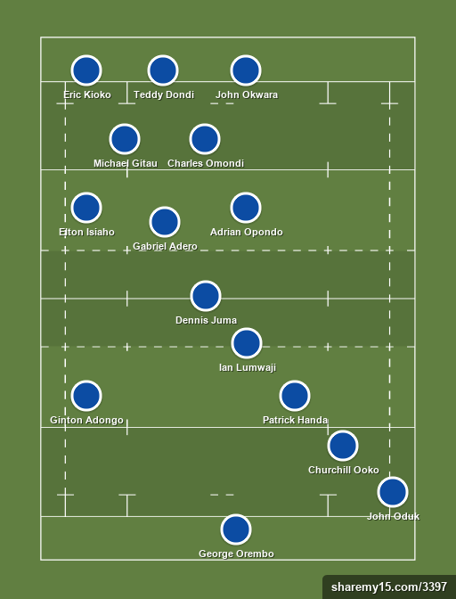 PAN AFRICA STRATHMORE LEOS - Enterprise Cup - 11th June 2016 - Rugby lineups, formations and tactics