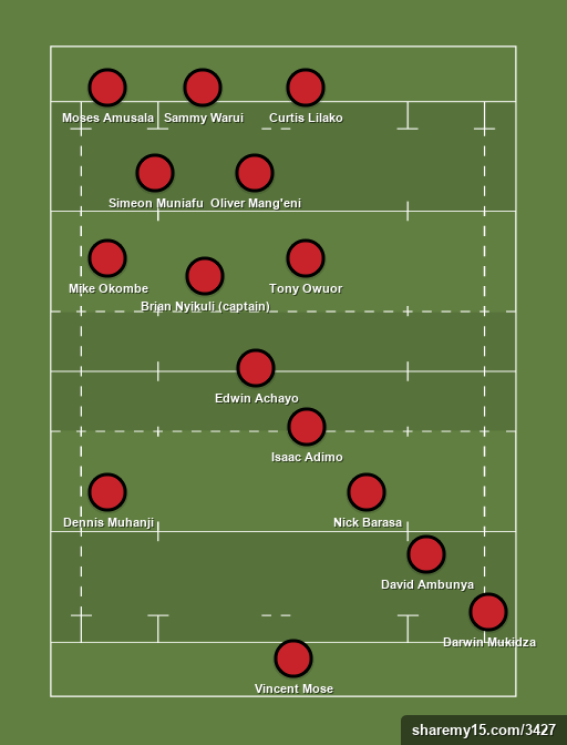 KENYA SIMBAS - Test Match v Brazil - 17th June 2016 - Rugby lineups, formations and tactics