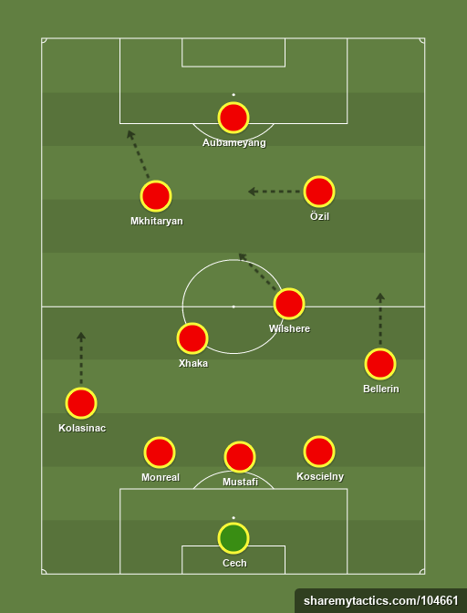 Arsenal 343 - Football tactics and formations