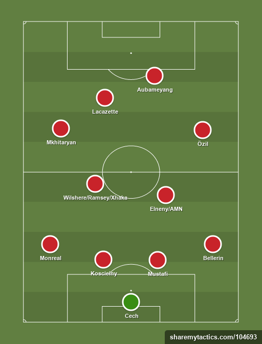 Arsenal - Football tactics and formations