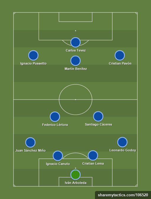 Team of the week - Football tactics and formations