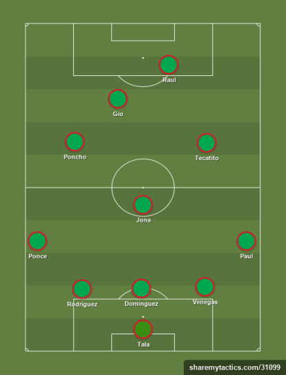 Mexico - Football tactics and formations