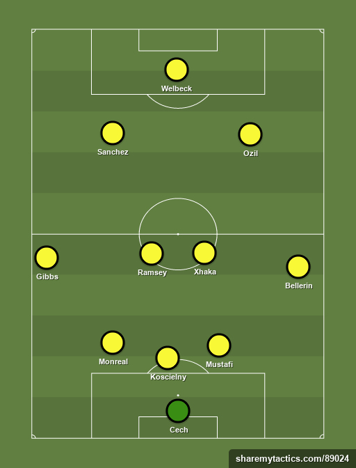 gunners - Football tactics and formations