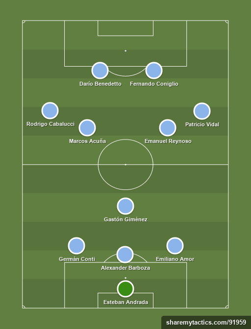 Primera Team of the week - Football tactics and formations