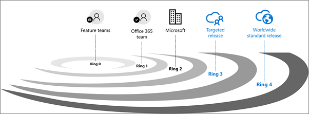 Office 365 - Are you on First Release? Not anymore! 1