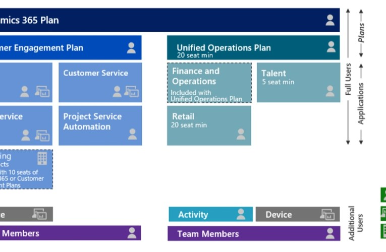 Dynamics 365 Plans and licensing