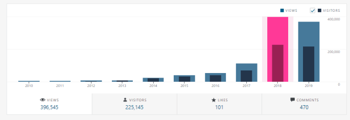 Stats from SharePains