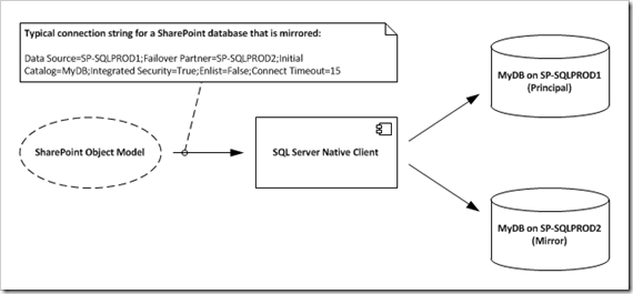 SharePoint connecting to mirrored database