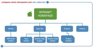 How to structure sites in your SharePoint Intra