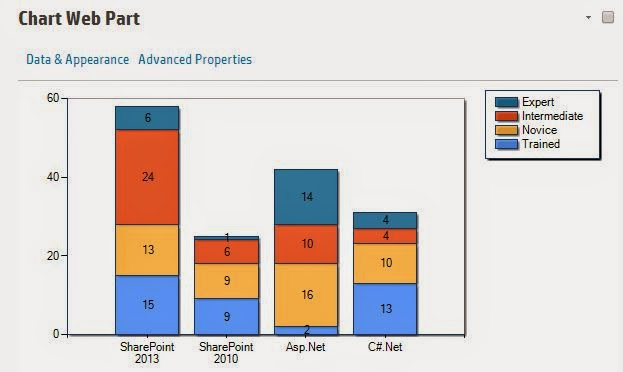 chart web part sharepoint2013_12