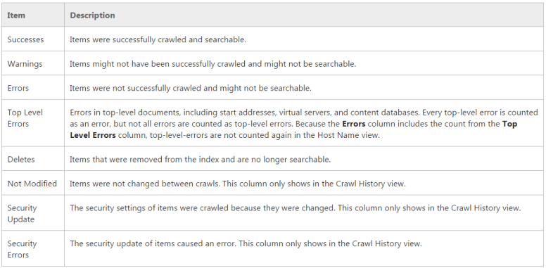 content-source-host-name-crawl-history-view