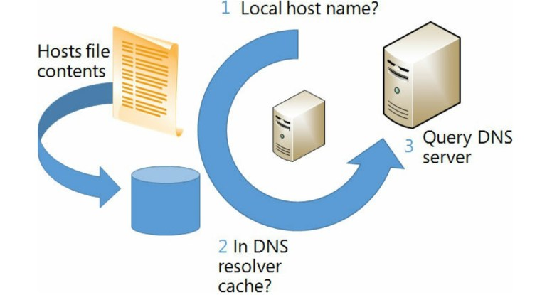 name-resolution-stages-windows-server-1519x813
