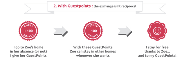 Guest to Guest points swap system