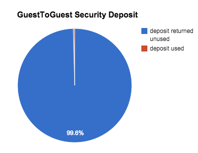 Home Exchange security deposit use