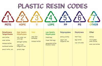 Kandungan Plastik