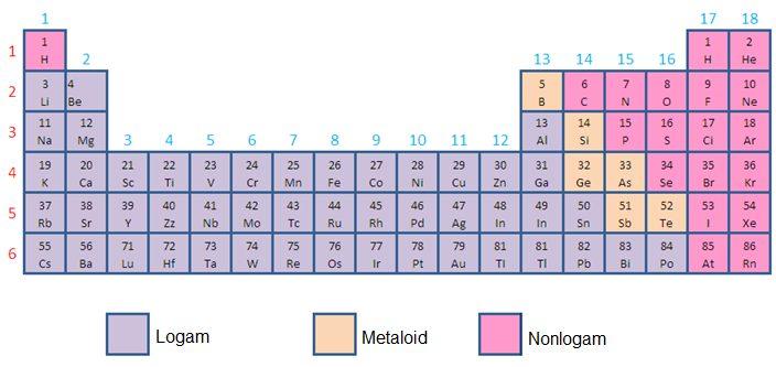 Table perubahan struktur logam