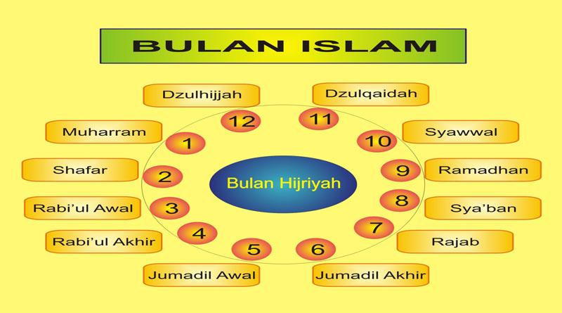 Urutan Nama Bulan Islam di Kalender Hijriyah
