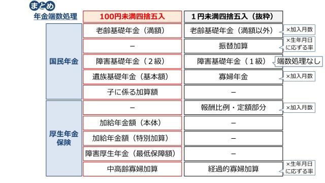 年金の端数処理の話。100円か1円か。