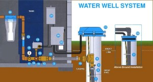Shasta Drilling, Inc | Understanding Water Wells and Pumps