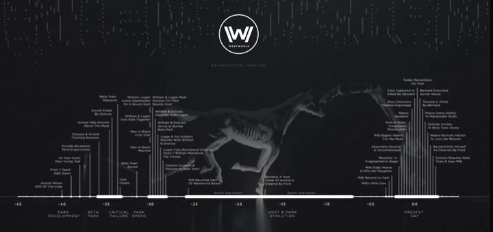 Westworld's Timeline Explained