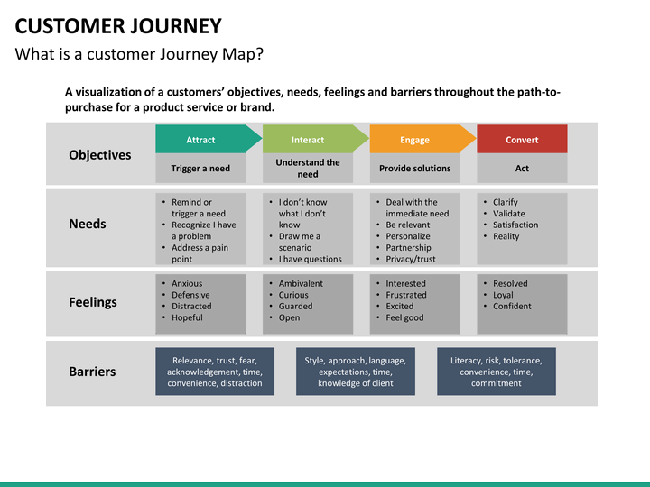 Journey Map Template Shatterlion Info