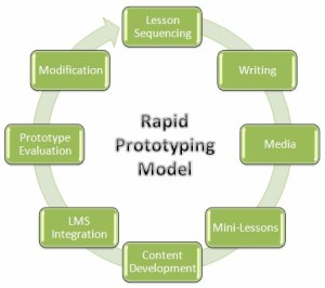 The cyclic nature of the rapid prototyping model of instructional deisgn.