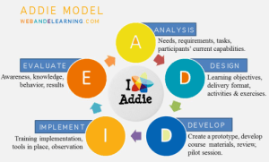 The five steps of the ADDIE model of instructional design.