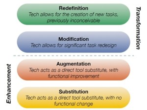 A verticle diagram of the SAMR model.