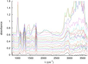 The absorbance spectra of MeOH on the surface of copper mesh.
