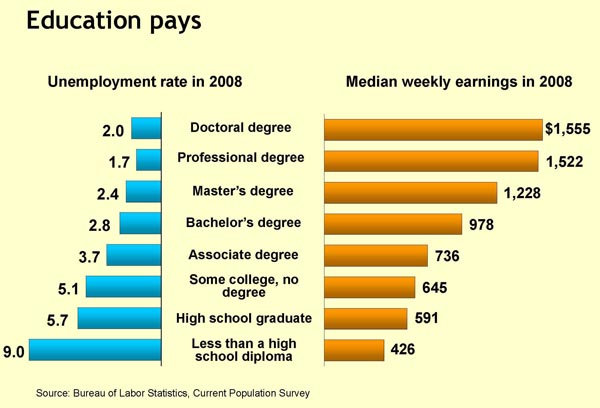 Edu pays higher earnings and lower unemployment