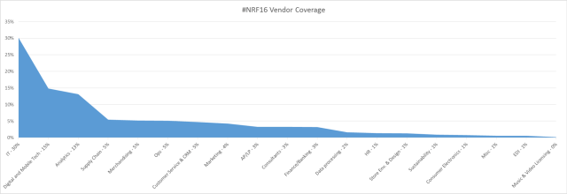 #NRF16 Vendor Coverage