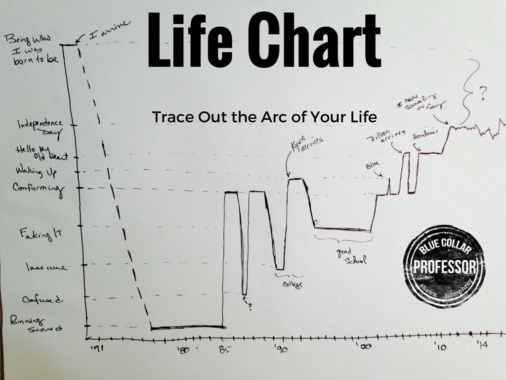 Life Chart Shawn Humphrey