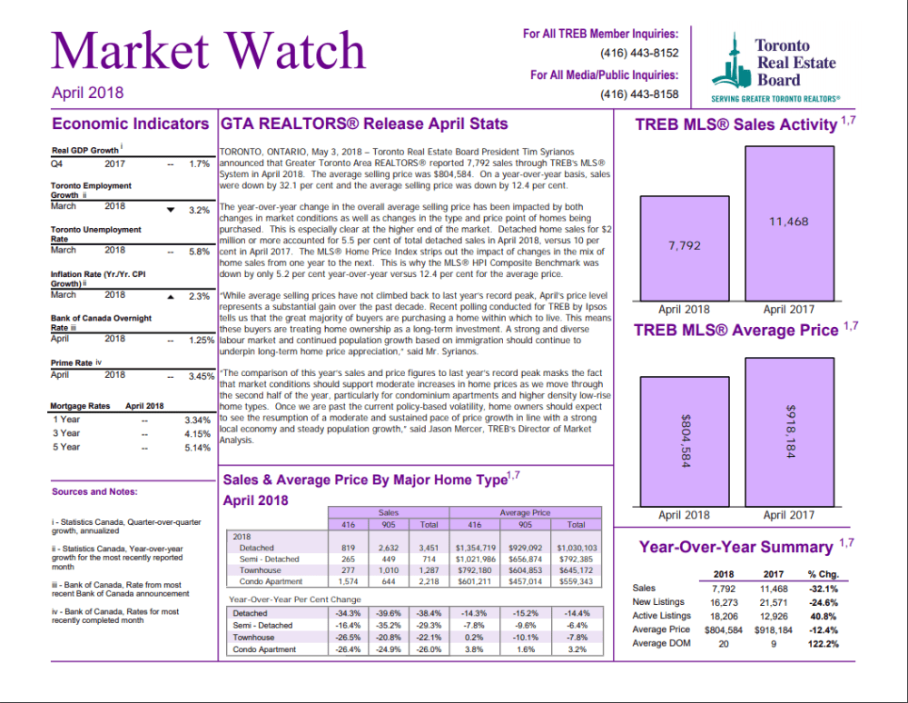 TREB APRIL 2018 - MARKET WATCH - COVER PG
