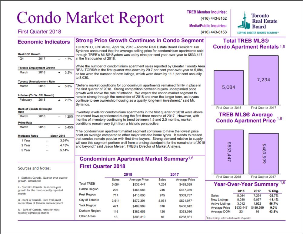 TREB CONDO MARKET REPORT - 1ST QUARTER 2018