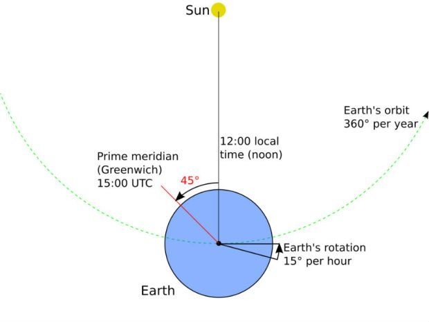 Earth's Rotation and Orbit