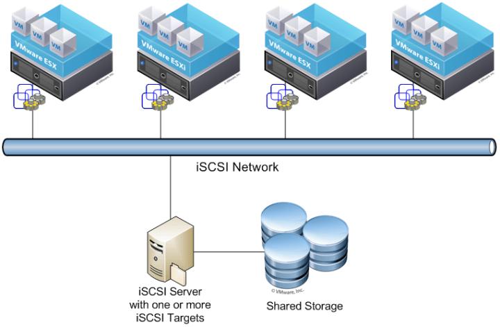 Linux] iSCSI target & initiator安裝筆記| Mr  沙先生