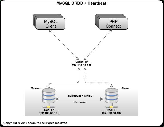 MySQL DRBD + Heartbeat (two host)