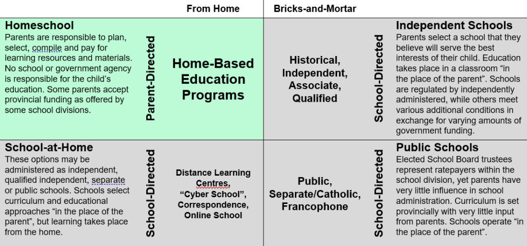 Education Choices - Parent-directed / School-directed / At Home / At School