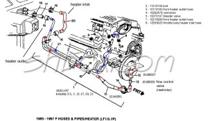 4th Gen LT1 Fbody Heater Hose R&R
