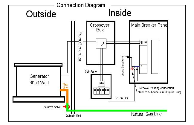 Installing A Generator With An Automatic Crossover