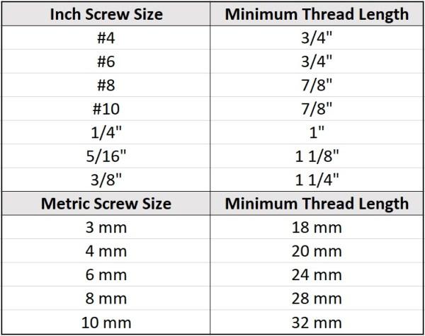 Minimum Thread Length for SHCS