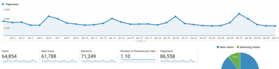 Pinterest Traffic Avalanche Review