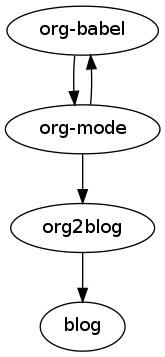 https://i2.wp.com/sheephead.homelinux.org/wp-content/uploads/2010/12/wpid-Graphviz1.png?w=1100&ssl=1
