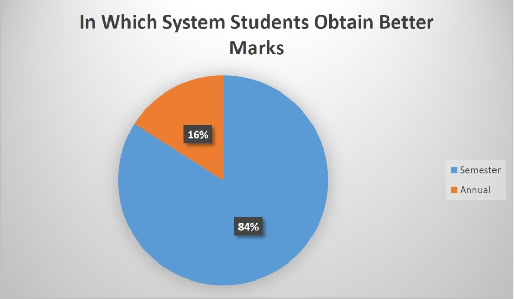 Research: CRITICAL ANALYSIS OF SEMESTER AND ANNUAL SYSTEM (4/6)
