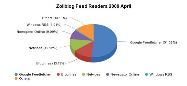 Zoliblog Feed Readers 2009 April - <a href='http://sheet.zoho.com'>http://sheet.zoho.com</a>