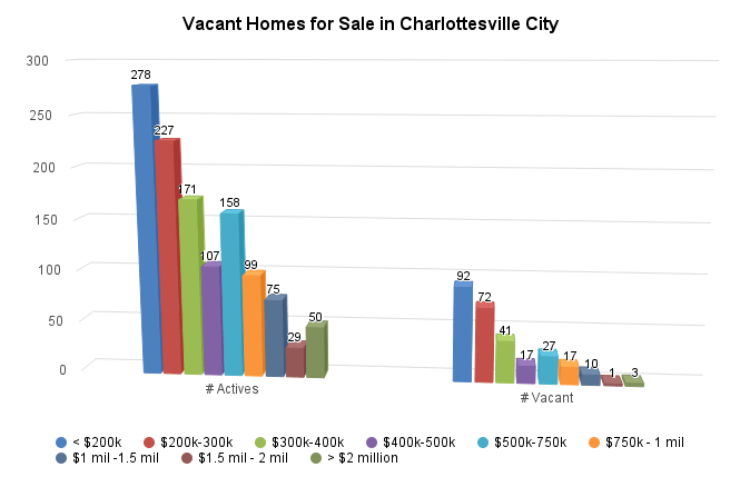 Vacant Homes for Sale in Charlottesville City - http://sheet.zoho.com