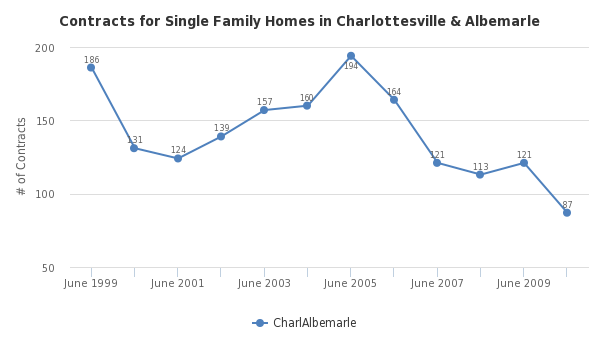 Contracts for Single Family Homes in Charlottesville & Albemarle - http://sheet.zoho.com
